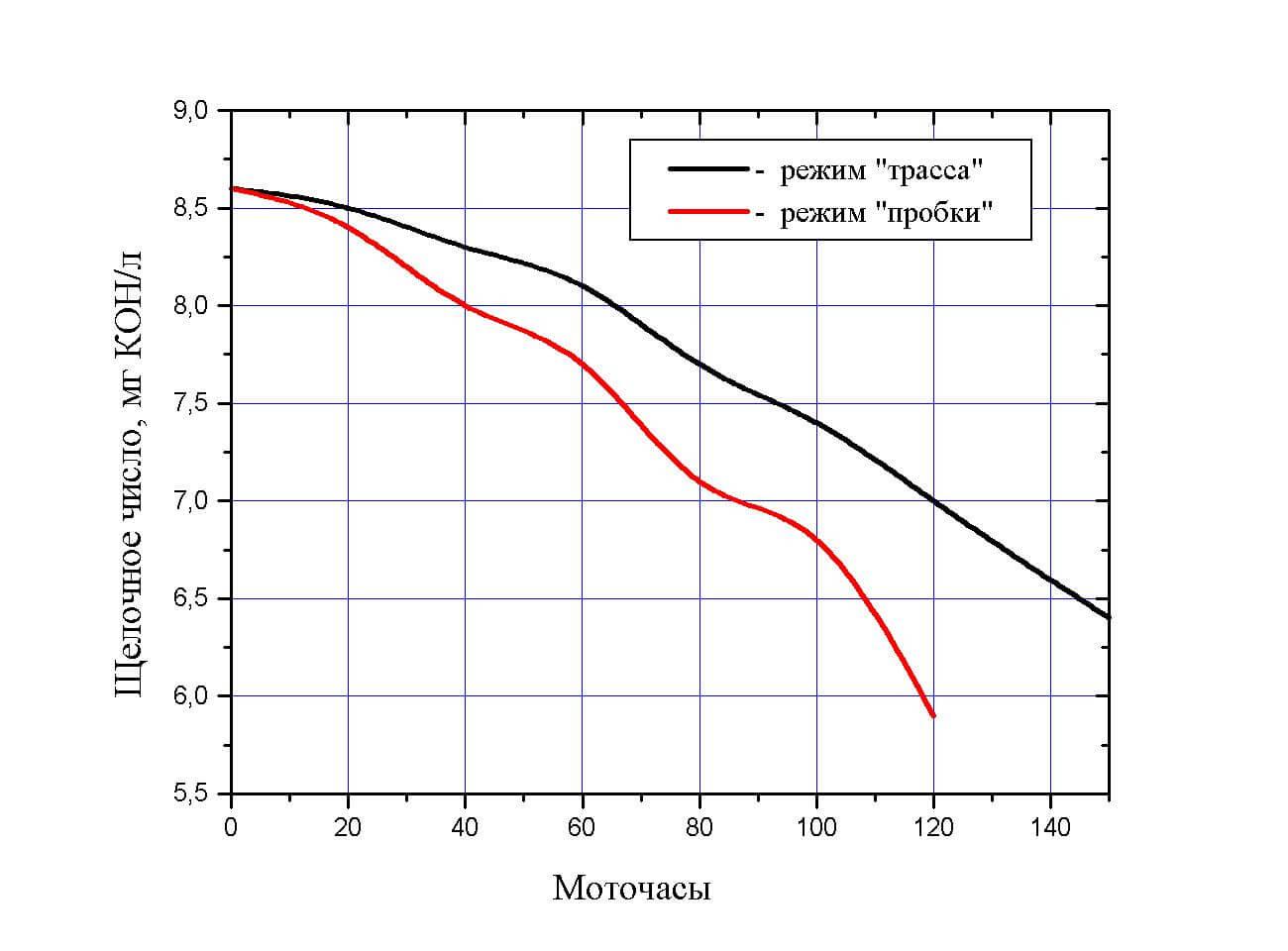 Падение щелочного числа в различных режимах работы мотора