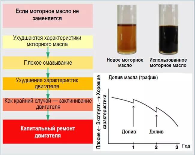 Последствия несвоевременной замены масла