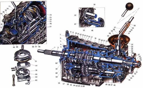 Схема коробки передач ВАЗ 2106