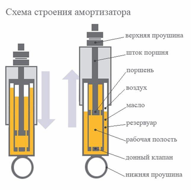 Устройство и схема амортизаторов
