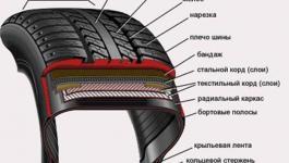 Как устроена автомобильная шина