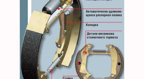Барабанные тормоза: устройство и принцип работы
