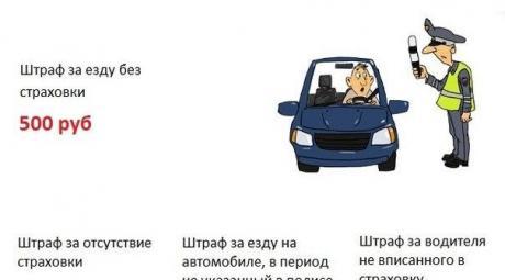 Езда без страховки - штрафы