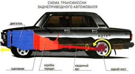 Карданная передача автомобиля