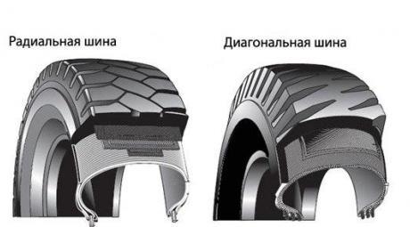 Радиальные и диагональные шины
