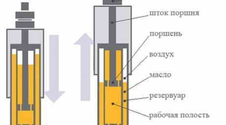 Схема работы амортизатора