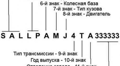Структура ВИН кода