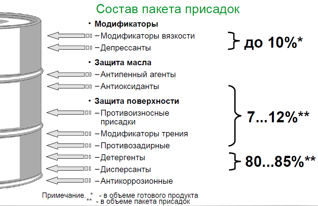 Примерный состав пакета присадок