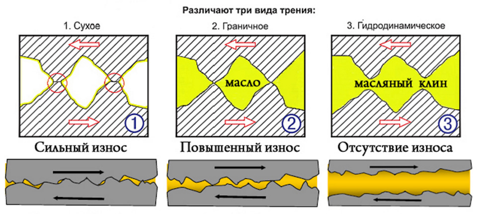 Влияние масла на состояние трущихся поверхностей