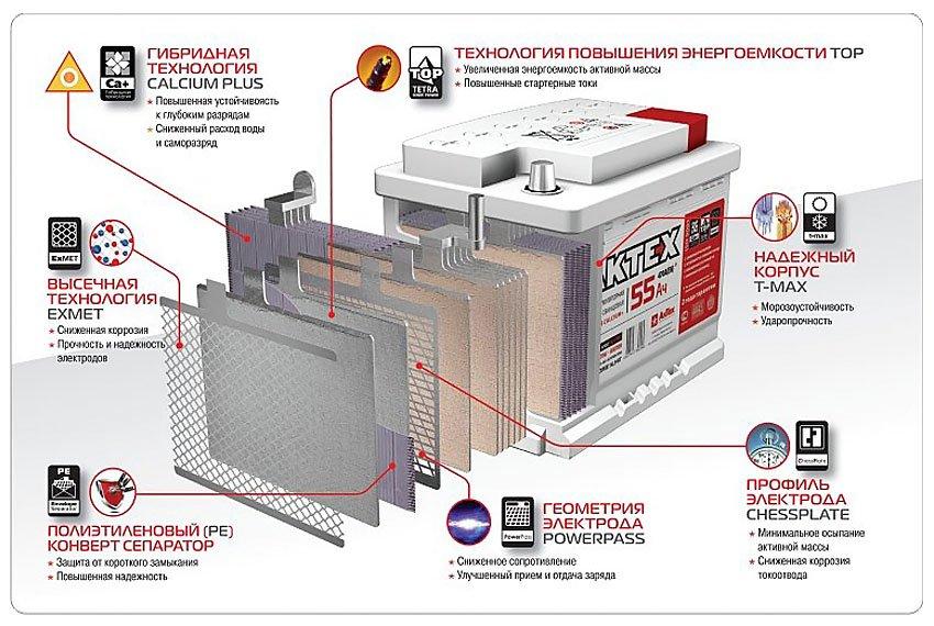 АКБ АКТЕХ с гибридной технологией CALCIUM PLUS