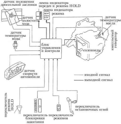 Автоматическая трансмиссия схема