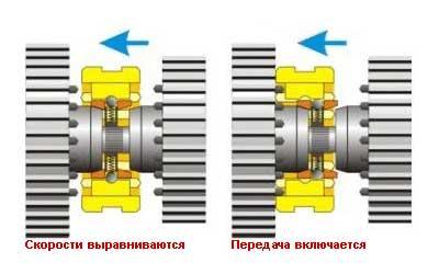 Чертеж синхронизатора коробки передач