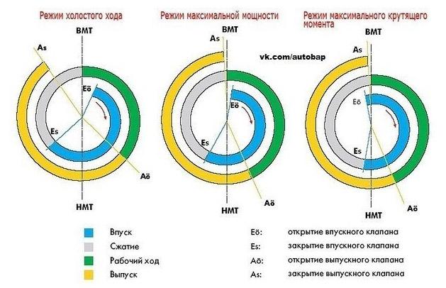 Фазы газораспределения ВАЗ