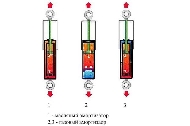 Газовый или масляный амортизатор