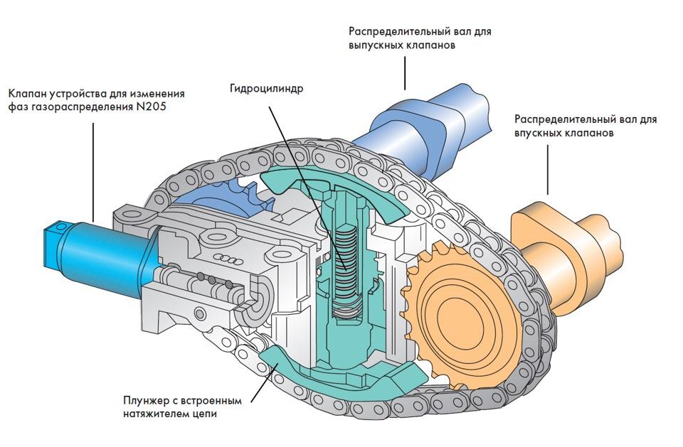 Гидравлический регулятор фаз газораспределения