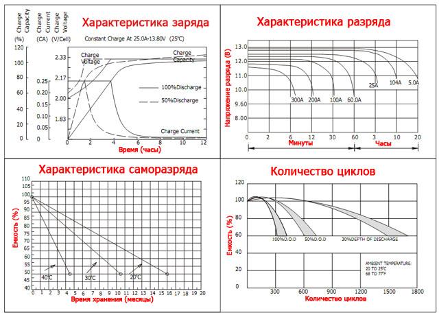 Характеристики гелевых аккумуляторов