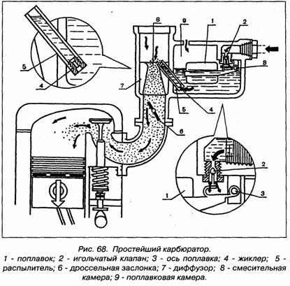 Игольчатый клапан в карбюраторе