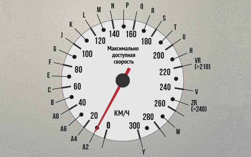Индекс скорости шин для авто