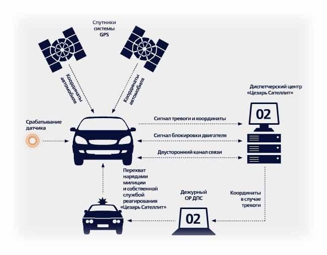 Использование дополнительных функций автосигнализации