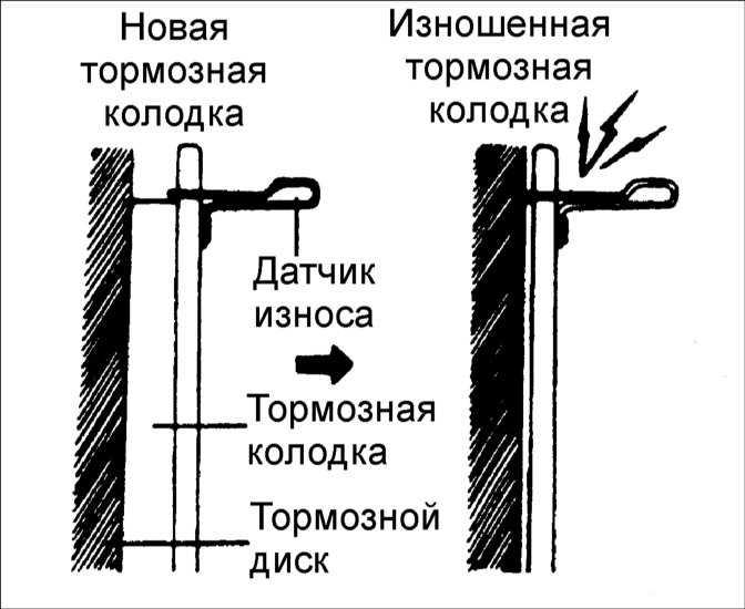 Износ тормозных колодок передней пары