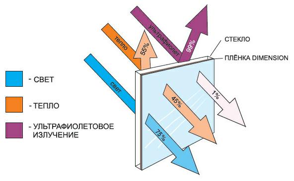 Как работает атермальная тонировка