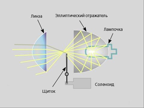 Как работает ксеноновая лампа