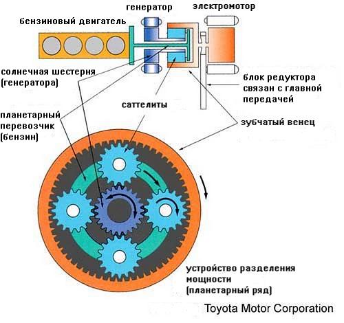 Как работают гибридные автомобили