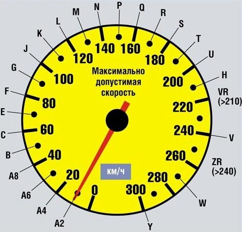 Как расшифровать индекс скорости