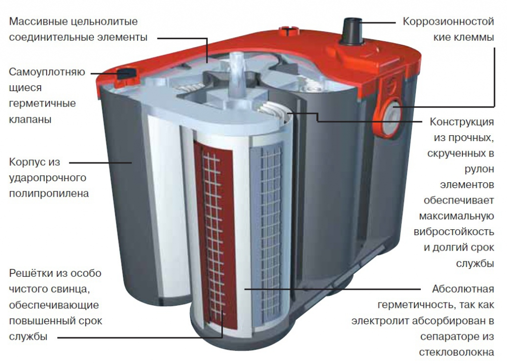 Как устроен гелевый аккумулятор