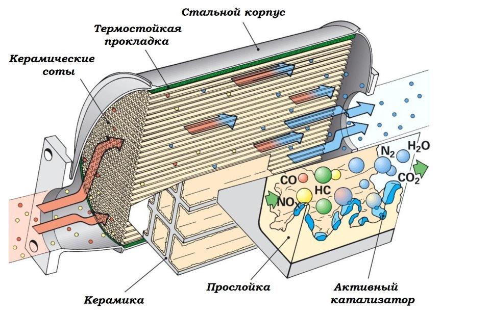 Как устроен каталитический нейтрализатор