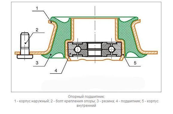Как устроен опорный подшипник передней стойки ВАЗ