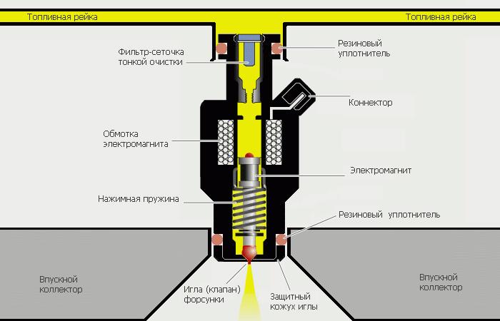 Как устроена форсунка инжектора