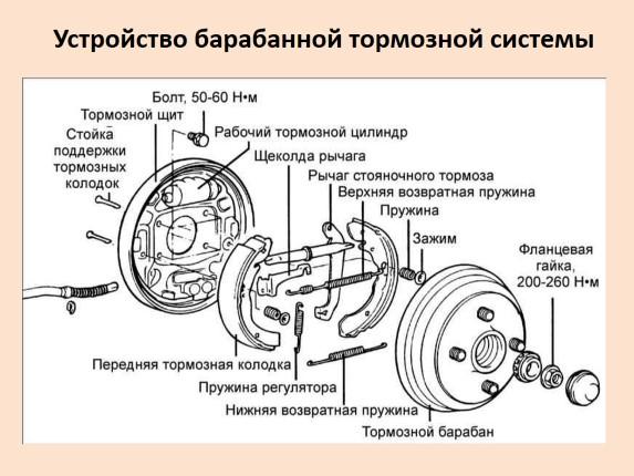 Как устроены барабанные тормоза