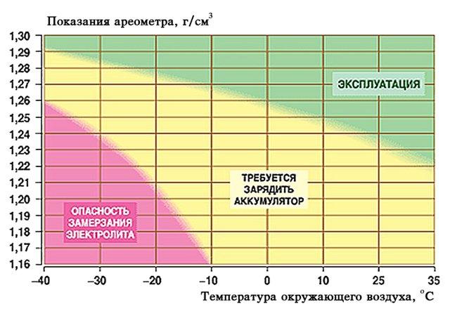 Как увеличить плотность электролита