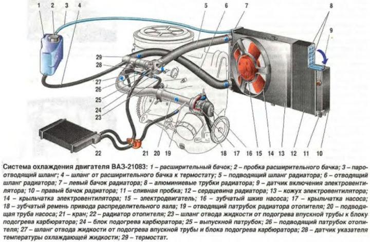 Как выгнать воздух из системы охлаждения ВАЗ