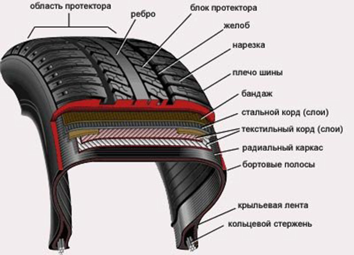 Конструкция автомобильной шины