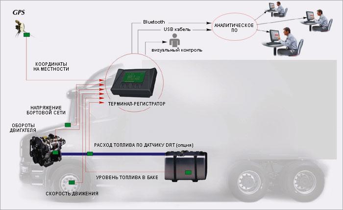 Контроль топлива и GSP мониторинг
