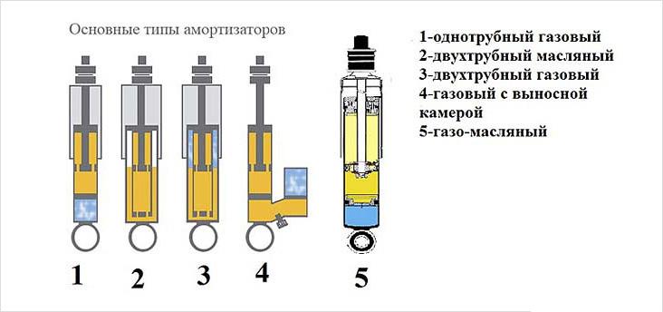 Масляный или газовый амортизатор