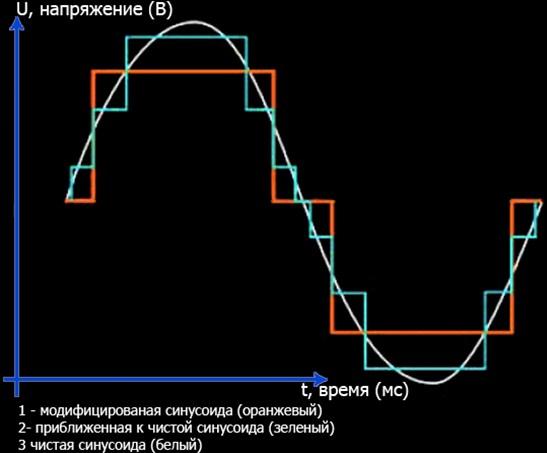 Меандр и синусоида - отличия