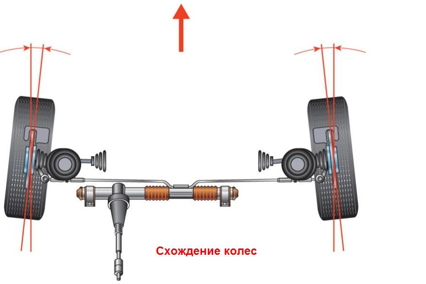 Нарушение балансировки колес признаки