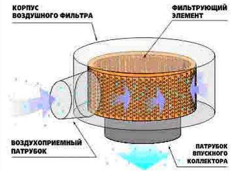 Назначение воздушного фильтра автомобиля