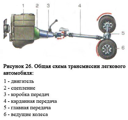 Общее устройство трансмиссии