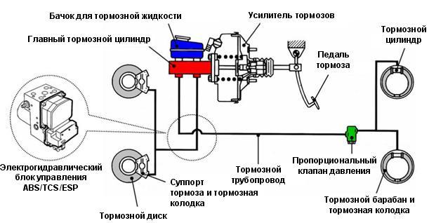 Особенности тормозной системы автомобиля