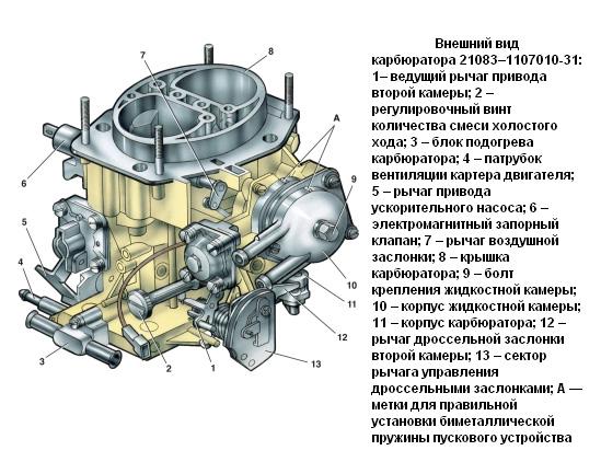 Особенности устройства карбюратора