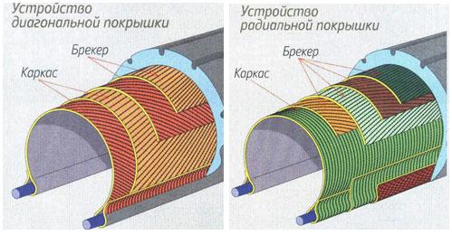 Отличия радиальных от диагональных шин