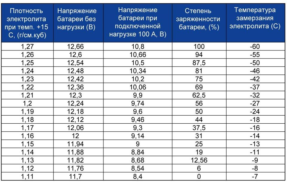 Плотность электролита полностью заряженного аккумулятора должна превышать 1,22 грамм на см³