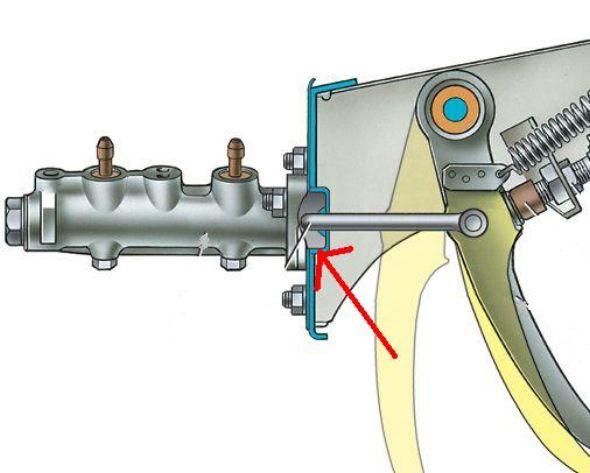 Поломки тормозного цилиндра