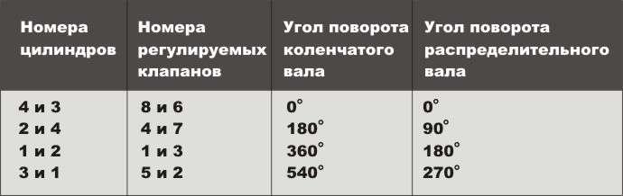 Порядок регулировки клапанов ВАЗ 2106