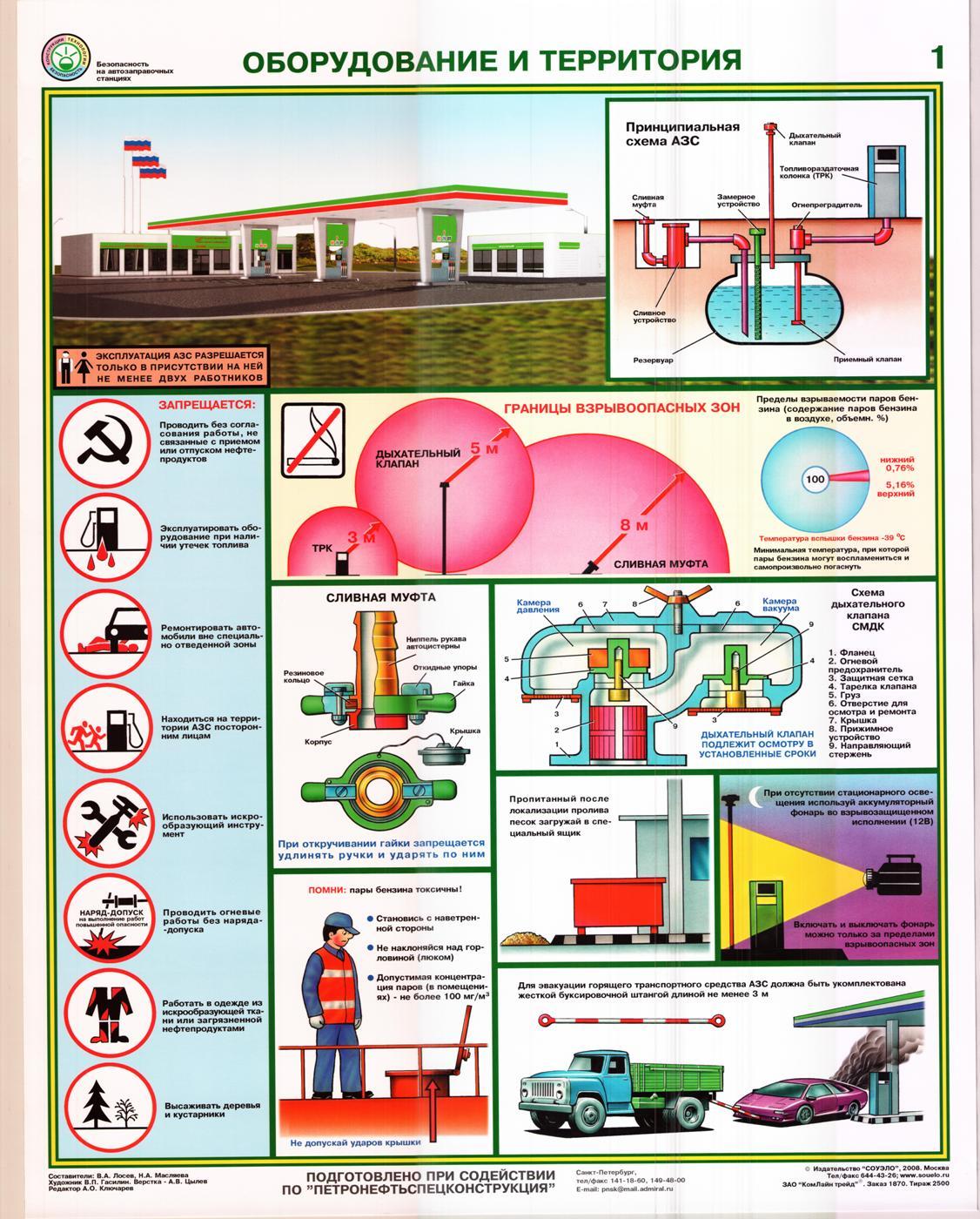 Правила пожарной безопасности на АЗС