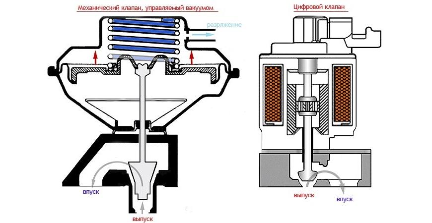 Принцип действия рециркулятора отработанных газов